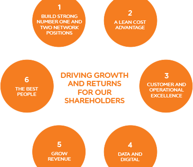 Driving growth and returns for our shareholders